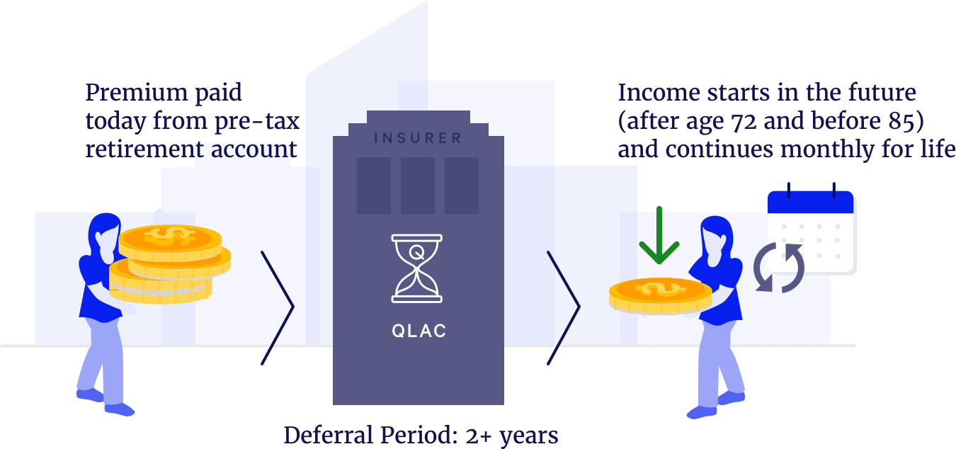 what-is-a-qlac-blueprint-income