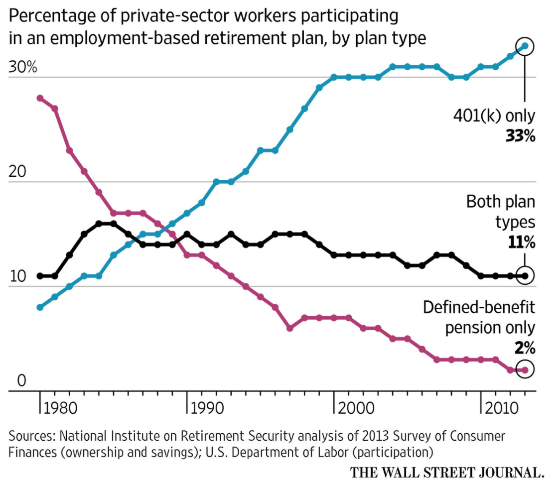 private-pension-plans-decline-of-defined-benefit