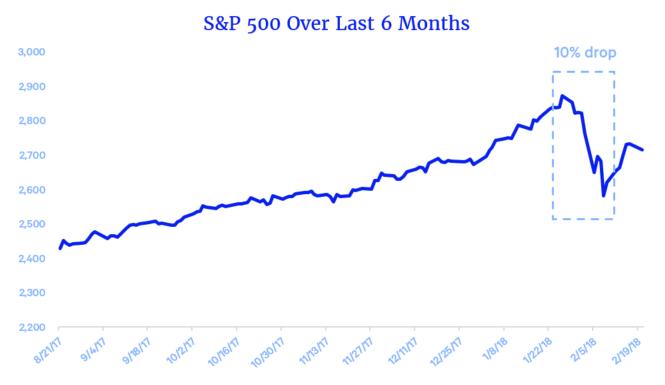 stock market drops affect your retirement