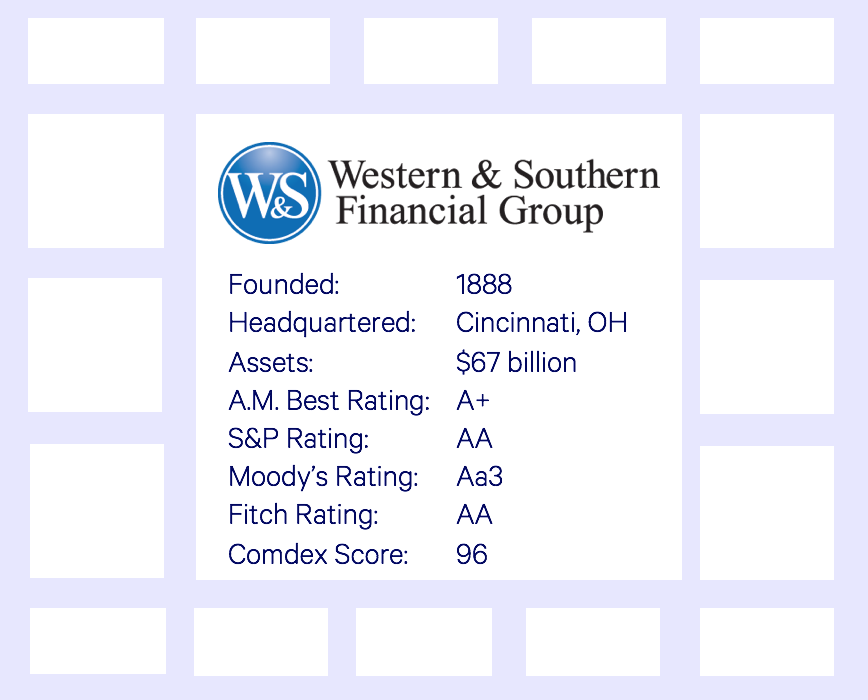 Western & Southern (Integrity) annuities