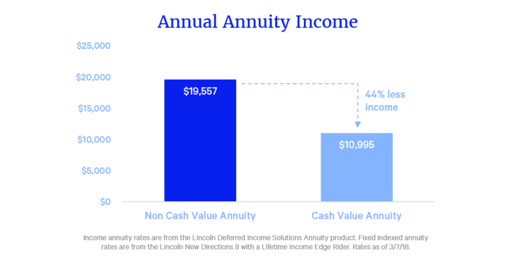 annuities without cash value