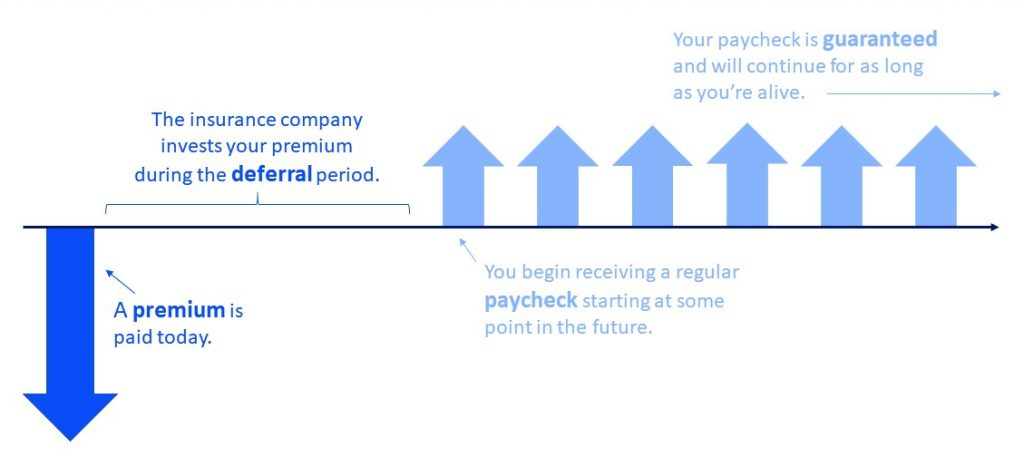 blueprint-income-longevity-annuity-diagram