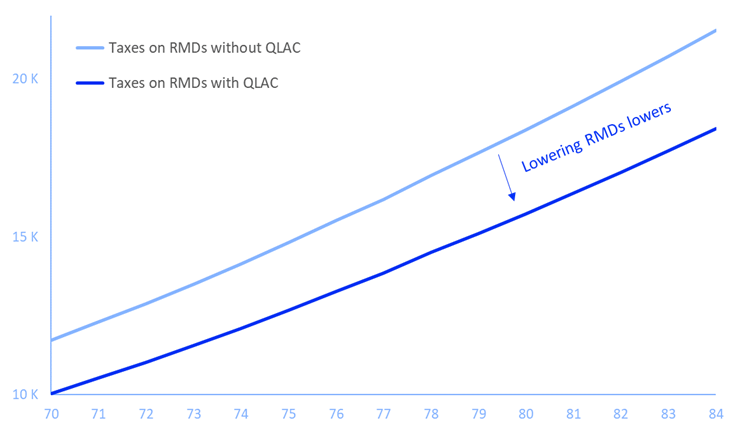qlac-rmd-deferral