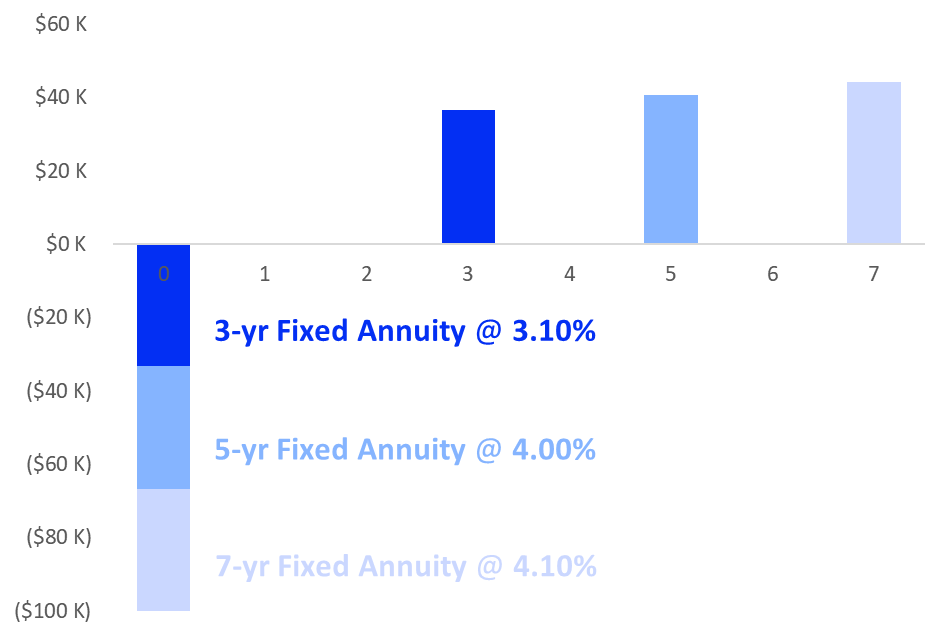 blueprint-income-fixed-annuity-laddering