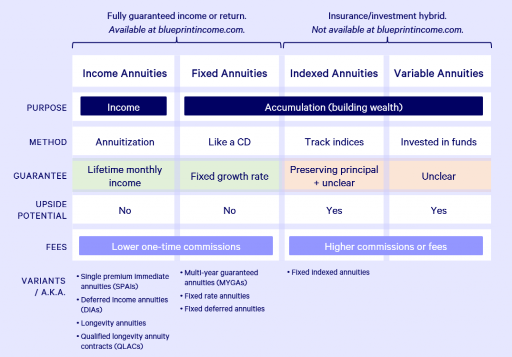 blueprint-income-types-of-annuities