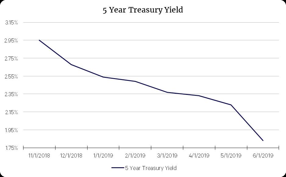 blueprint-income-5-year-treasury-yield