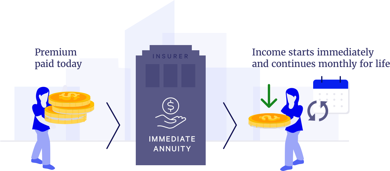what-is-an-immediate-annuity-blueprint-income