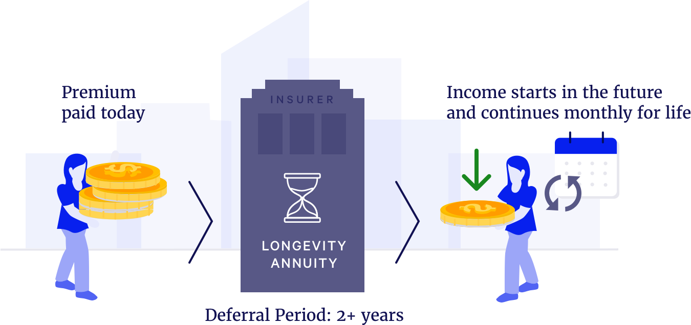 what-is-a-longevity-annuity-blueprint-income