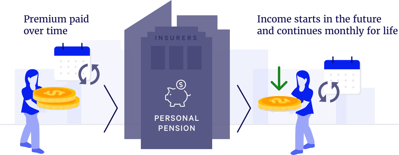 what-is-a-personal-pensoin-blueprint-income